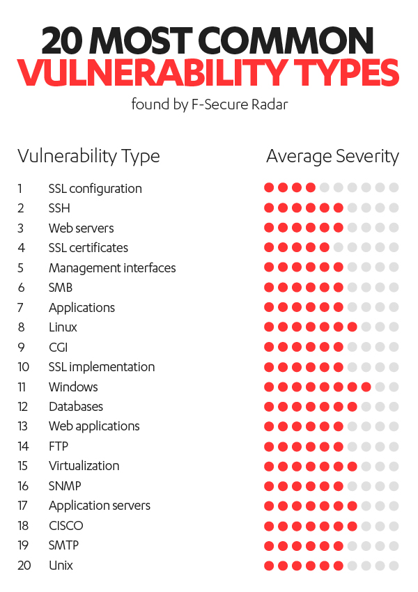 Top 20 Types of Vulnerabilities discovered by F-Secure Radar