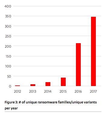 nouvelles-familles-ransomware