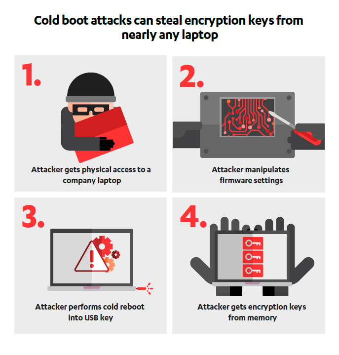 The Chilling Reality of Cold Boot Attacks - F-Secure Blog